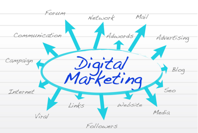 Digital Marketing - Expert SEO Group