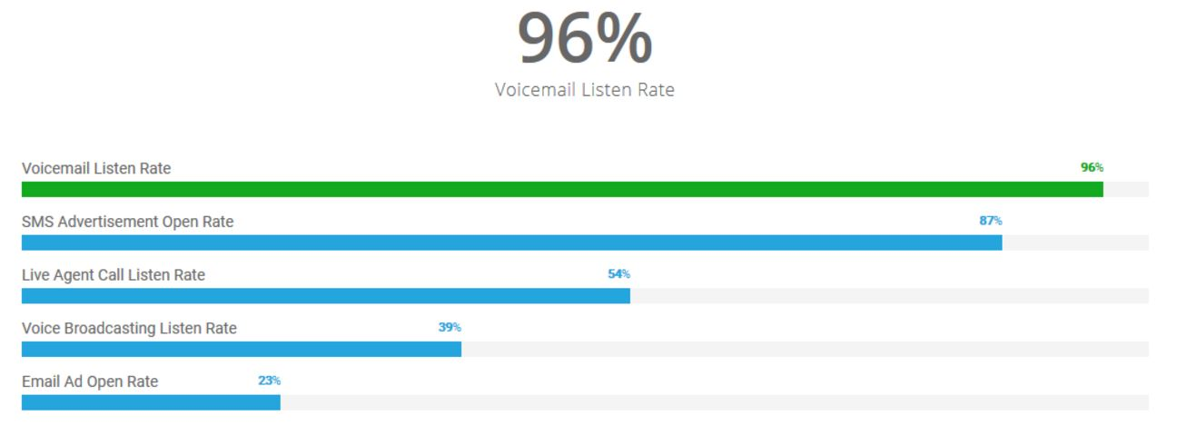 Voicemail Answer Rate